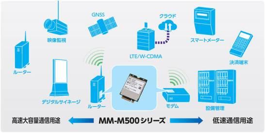 MM-M500 - 用途例