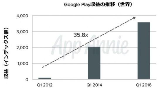 Google Play 収益の推移(世界)
