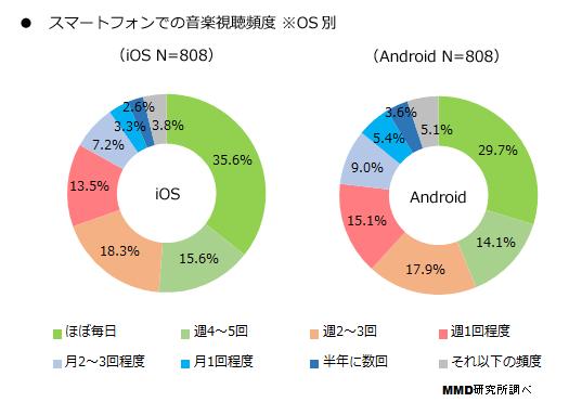 スマートフォンでの音楽視聴に関する調査(OS 別) - MMD 研究所