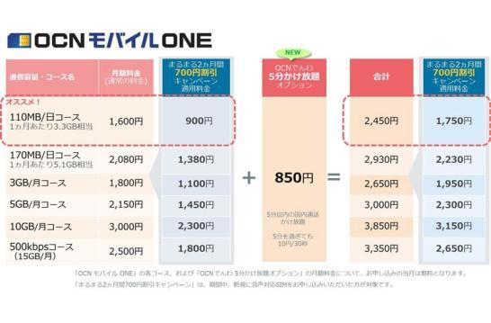 まるまる2ヵ月間700円割引キャンペーン - OCN モバイル ONE