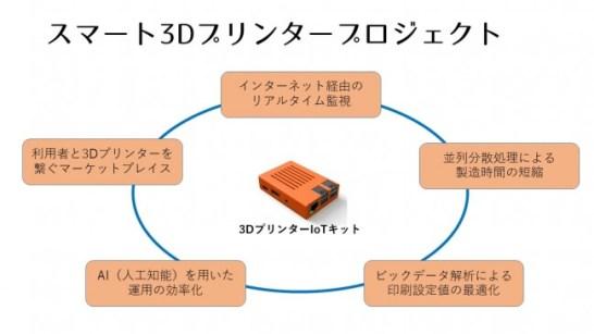 スマート3Dプリンタープロジェクト