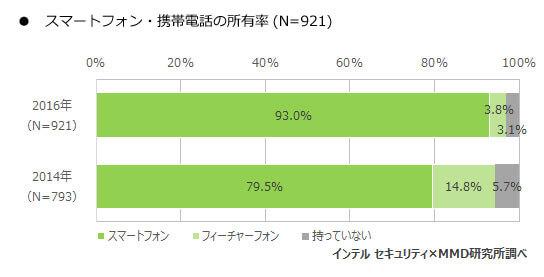 スマートフォン・携帯電話の所有率(高校生)