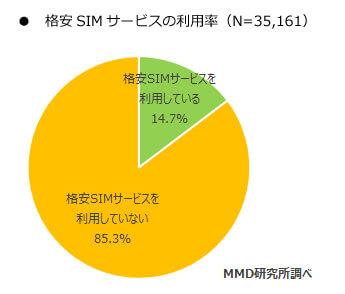 格安SIMサービスの利用率 - MMD 研究所