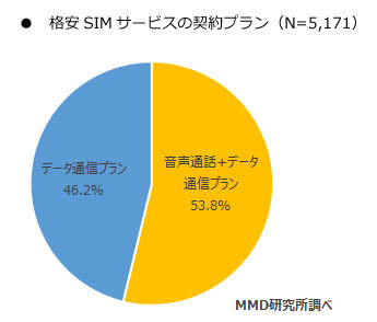格安SIMサービスの契約プラン - MMD 研究所