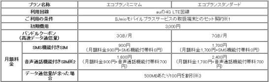 IIJmioモバイルプラスサービス
