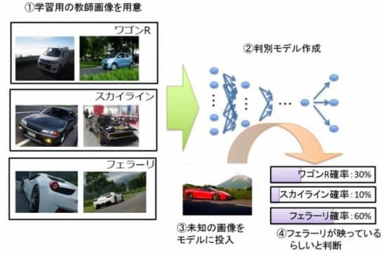 画像による車種検索機能