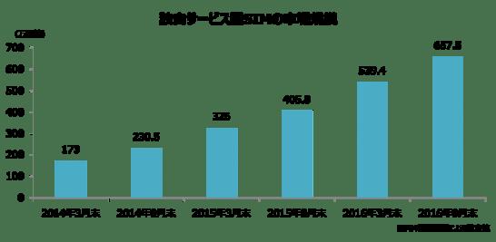 独自サービス型SIMの市場規模 - MM 総研
