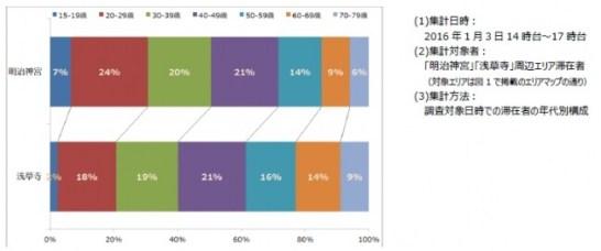 年代構成比帯グラフ「明治神宮」「浅草寺」比較チャート