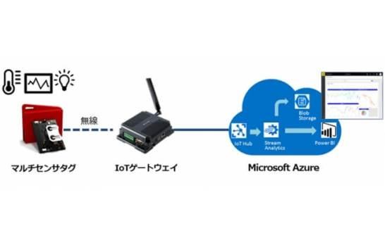 Azure IoT PoCキット