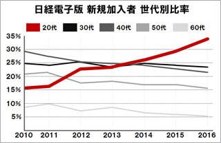 出典:日本経済新聞社「有料会員50万人の軌跡 データで見る電子版の実力」