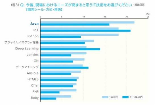 開発ツール・方式・言語