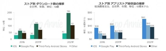 インドはスマートフォン普及でダウンロード数が3.5倍となるも、購買力が弱くアプリストア収益の成長は限定的