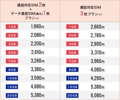 DMM mobile が 1GB~7GBシェアプラン提供開始