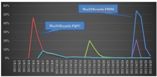 「Kryptik」ファミリーの中でも多く検出した5種の推移