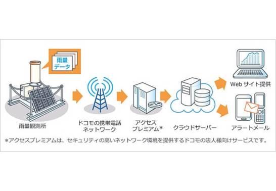 IoT雨量観測サービス「どこでも簡測」‐ サービスご利用イメージ