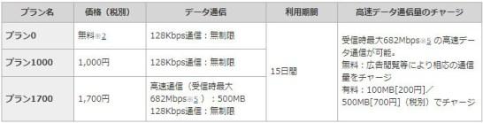 Japan Welcome SIM ‐ 料金プラン概要