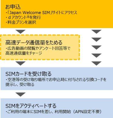 Japan Welcome SIM ‐ ご利用方法