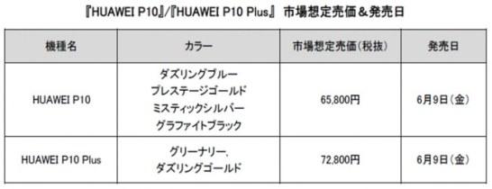 HUAWEI P10 / HUAWEI P10 Plus - 予想市場価格