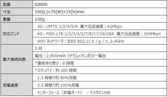 G3000の主なスペック