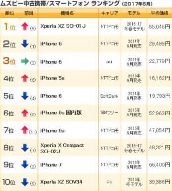 中古携帯/スマホランキング(2017年6月売上)