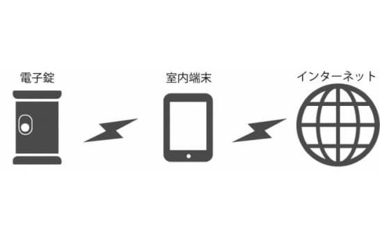 スマートロックに関する重要な特許の取得 - ライナフ