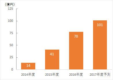 図表5. 無料マンガアプリ広告市場規模