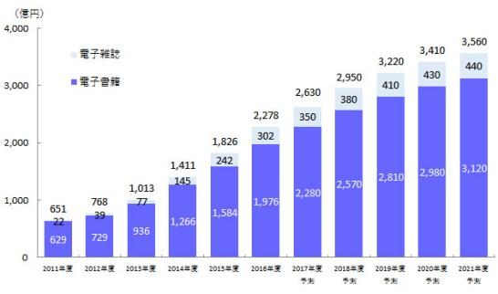 図表1. 電子書籍・電子雑誌の市場規模予測