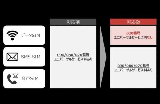 データ専用SIMの020番号対応 - nuro モバイル