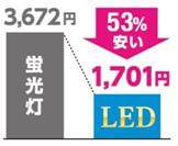 丸形LEDランプ - アイリスオーヤマ