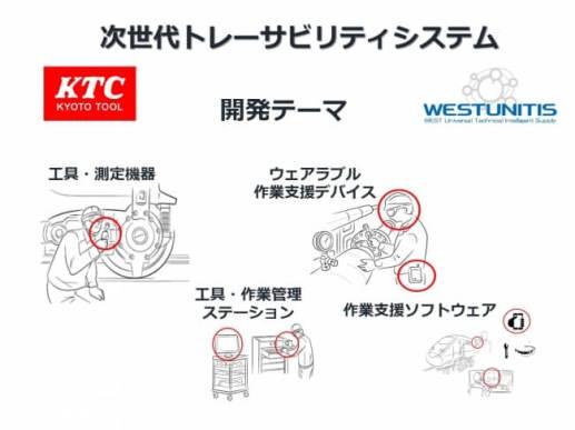 次世代トレーサビリティシステム - KTC / ウエストユニティス