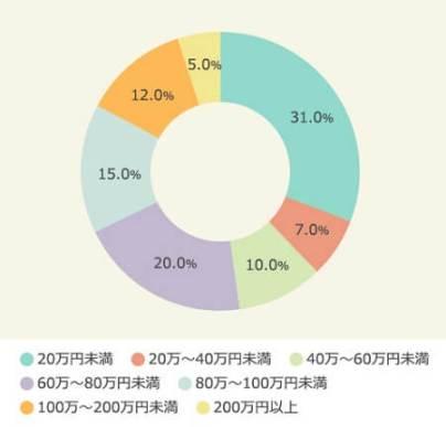 東京オリンピック開催の2020年、1ビットコインは何円になっていると予想するか