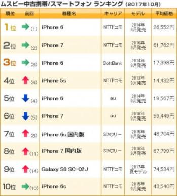 中古携帯/スマホランキング(2017年10月売上)- ムスビー