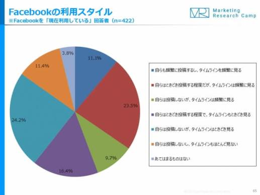 Facebook利用者のうち、「ヘビーユーザー」は1割強 - ジャストシステムの月次定点調査
