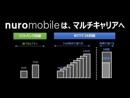 「nuroモバイル」、ソフトバンク回線を利用したプランの提供開始