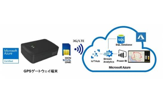 TED Azure IoTキット-GPSイメージ