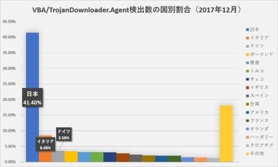 バンキングマルウェアの感染を狙った攻撃が日本に集中