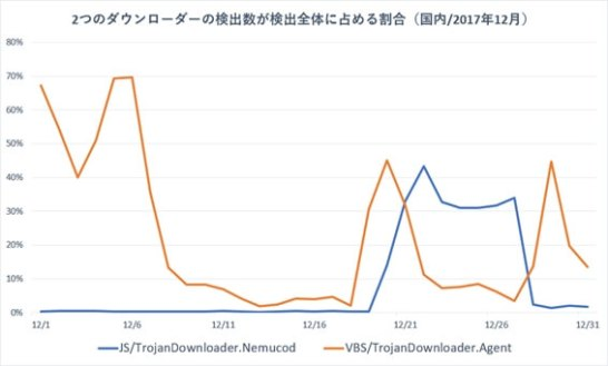 「JS/TrojanDownloader.Nemucod」と「VBS/TrojanDownloader.Agent」の検出数が       全体に占める割合(国内/2017年12月)