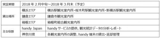 無料スマホ「handy」、神奈川県と連携し神奈川県内5か所の観光案内所から無料スマホレンタルを開始