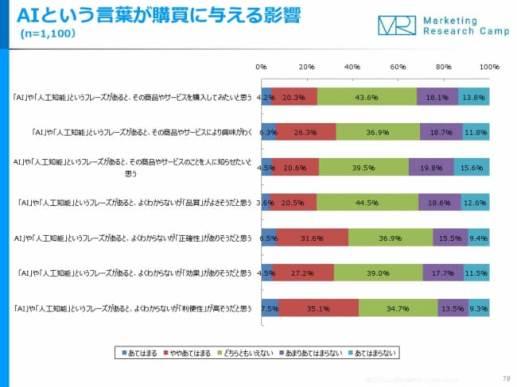 人工知能(AI)&ロボット 月次定点調査(2017年12月度)