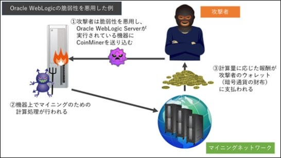 Oracle WebLogic Serverの脆弱性を悪用した攻撃事例