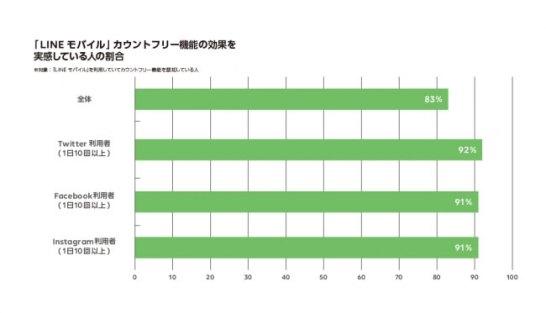 """""""カウントフリー機能""""を認知している「LINEモバイル」ユーザーのうち83%がその効果を実感"""
