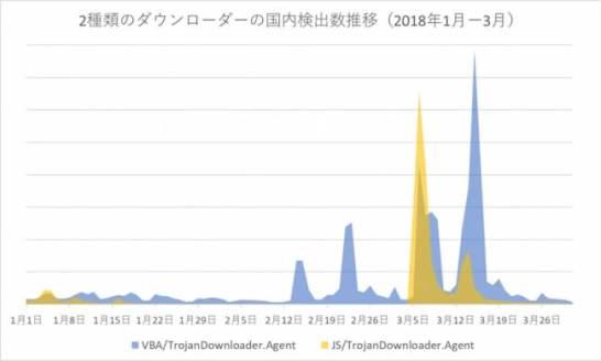 2種類のダウンローダーの国内検出数推移(2018年1月-3月)