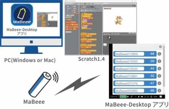 MaBeee-Desktopアプリ&Scratch接続イメージ