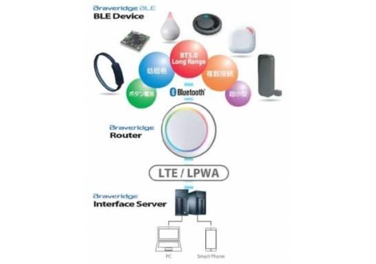 ネット環境不要で広域通信可能な『BLEルーター』発表 (Braveridge)