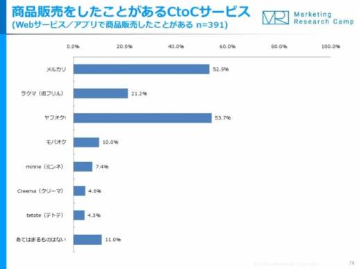 Eコマース&アプリコマース月次定点調査(2018年3月度)