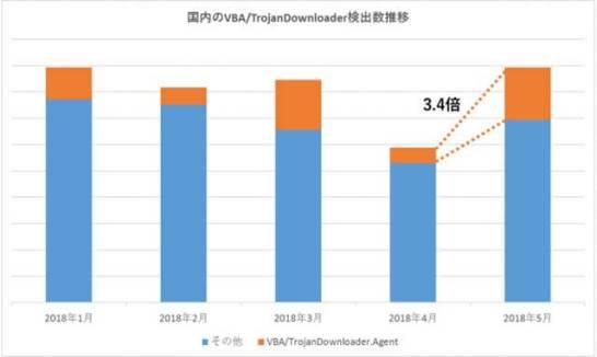 国内のVBA/TrojanDownloader検出数推移