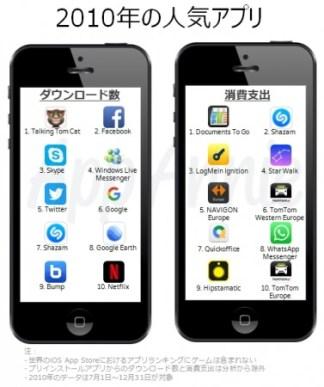 2010年の人気アプリ