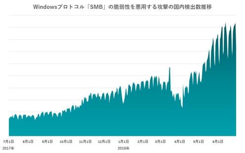 Windowsプロトコル「SMB」の脆弱性を悪用する攻撃の国内検出数推移