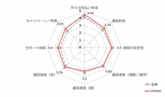 利用者評価1位:mineo(マイネオ)
