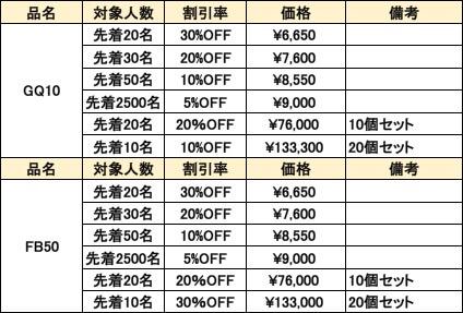 makuakeでのファンディング価格